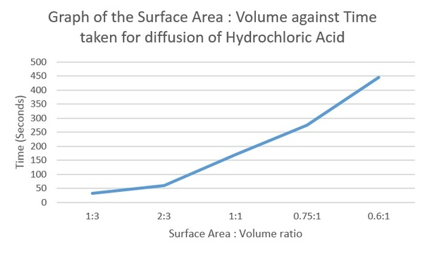 does surface area affect rate osmosis